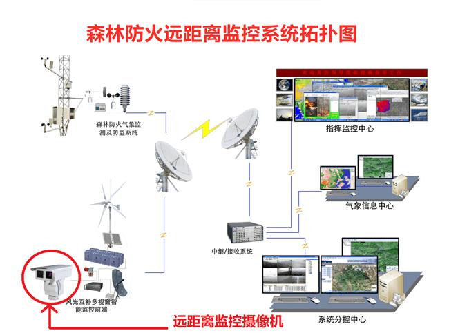 森林防火远距离监控系统